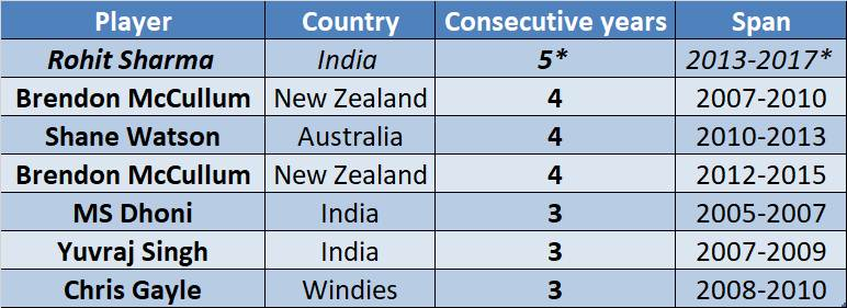 30-sixes-in-International cricket for most consecutive-years