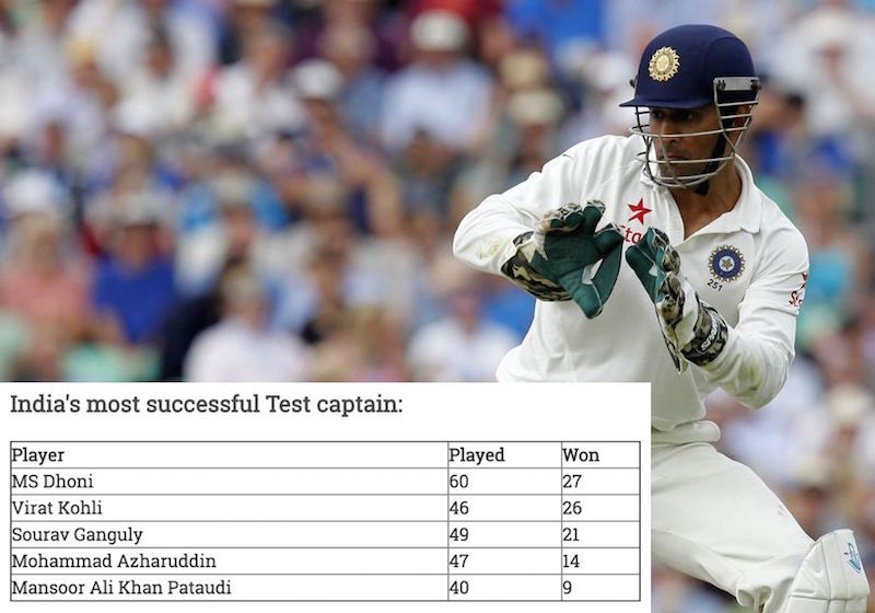MS Dhoni Most successful Indian Test captain