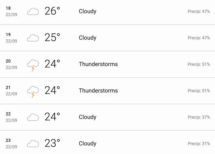 Hourly weather forecast of Bengaluru