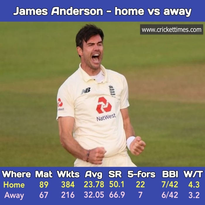 James Anderson - Home and Away