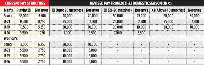Salary hike of Indian domestic players